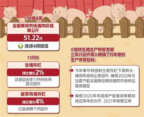 2020年底前生猪产能有望基本恢复