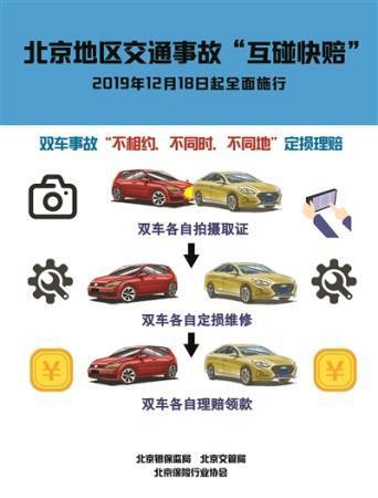 """北京推出交通事故""""互碰快赔""""机制 助力缓解交通拥堵"""