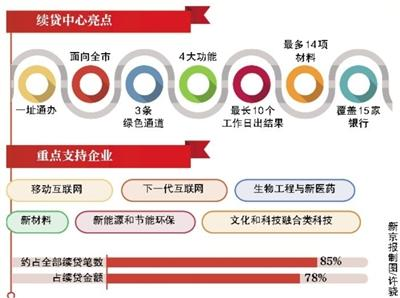 北京市企业续贷受理中心职能范围扩大 增加首贷功能