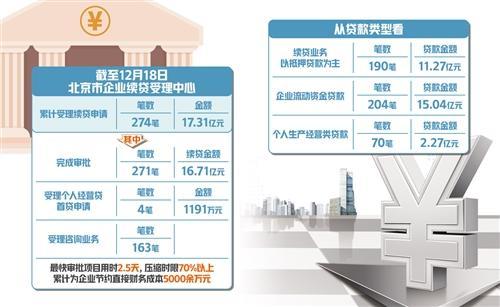 """北京市启动了""""北京市企业续贷受理中心"""",缓解了企业资金压力"""