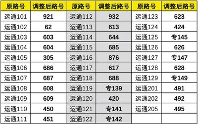 北京32條運通公交線路明年起將調整路號站名