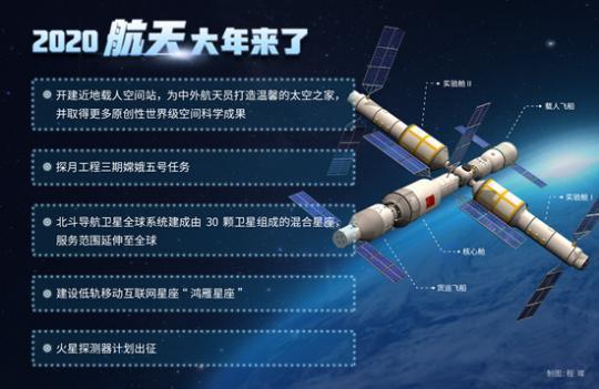 2020中國航天大年來了