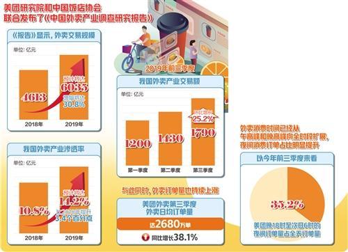 《报告》显示2019年外卖规模预计将达6035亿元