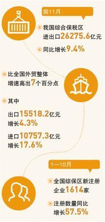 综合保税区 助力外贸稳