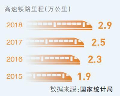 高鐵里程將突破三萬五千公里 出行更快捷發展更協調