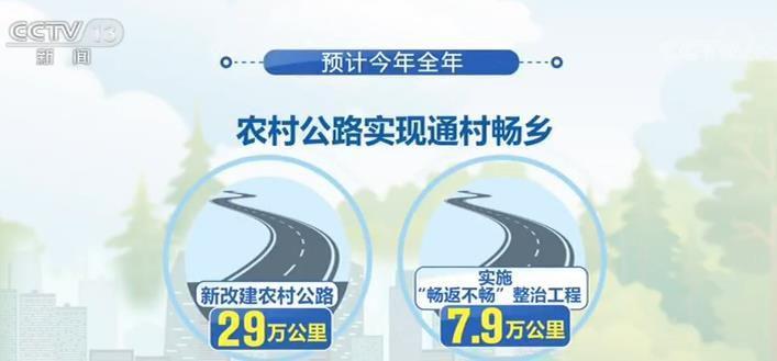 今年全年预计新改建农村公路29万公里 农村公路实现通村畅乡