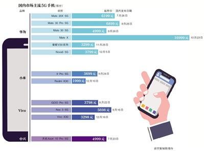 5G手机今年密集推出 业内:明年全国5G用户将升至2亿