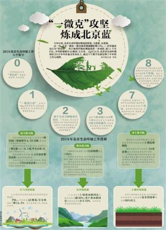 2019北京生态环境治理成效明显:一微克攻坚炼成北京蓝
