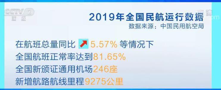 2019年中国民航全行业营收1.06万亿