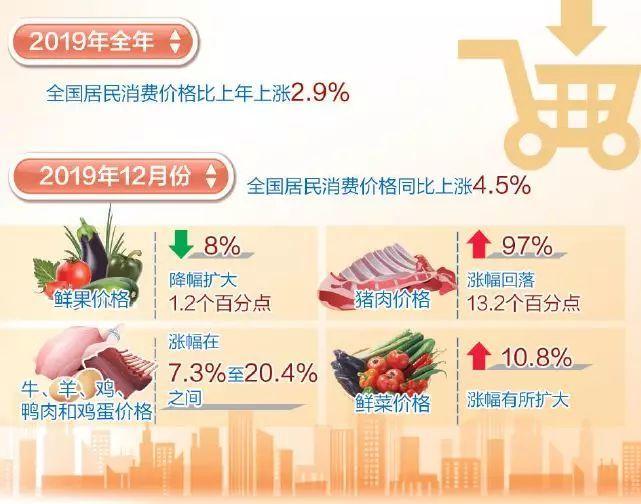 2020年物价有望保持平稳运行 食品价格同比涨幅回落