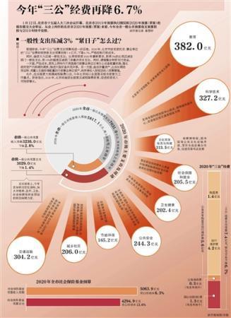 """北京:今年""""三公""""经费再降6.7%"""