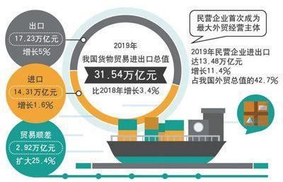 大发欢乐生肖进出口总值去年增3.4% 民企首次成外贸第一大主体