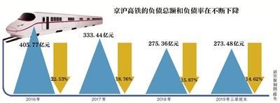 """""""巨无霸""""京沪高铁上市首日涨38.73%"""