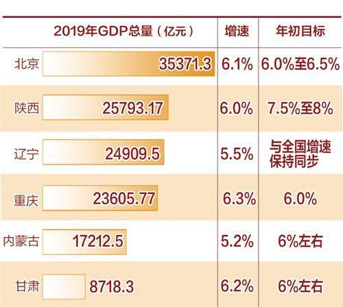 6省份发布2019年经济运行成绩单:服务业增速较快 高质量势头强劲