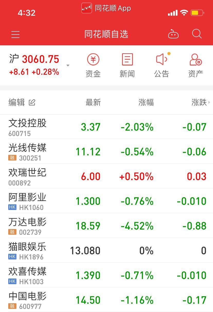 春节档预售良好,影视股却集体下跌:最终票房表现具不确定性