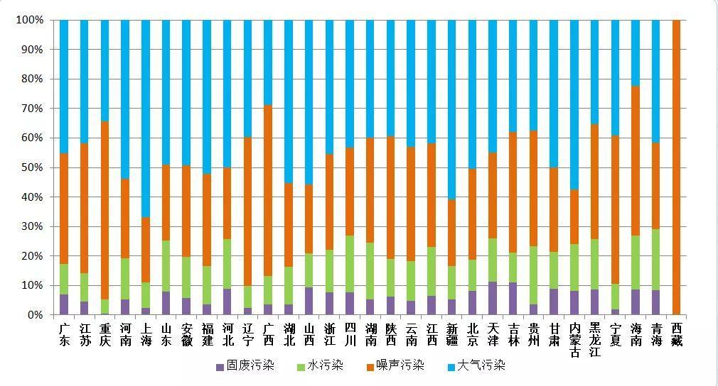 生态环境部:去年12月全国大气污染环保举报较多