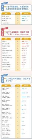 """春节期间宅在家看电视剧 七成受访观众爱看""""撒糖剧"""""""