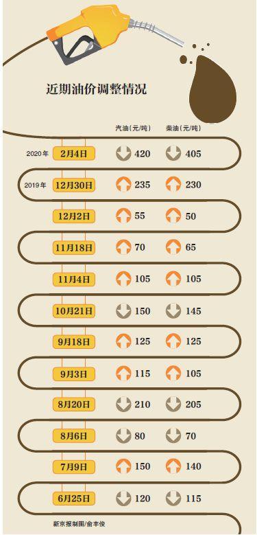 油价下调创近8个月以来最大跌幅,疫情之下走势如何?