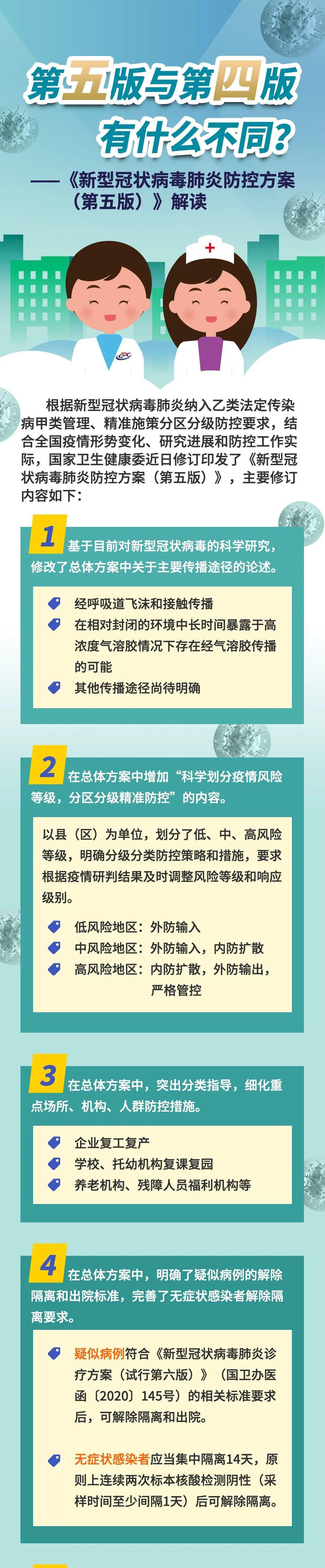 一图读懂:新冠肺炎防控方案第五版的不同之处