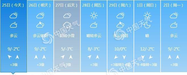 今明天北京晴暖为主 27日或迎今冬第8场降雪