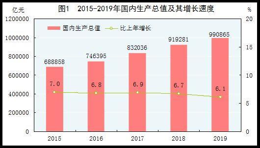 重磅!中华人民共和国2019年国民经济和社会发展统计公报