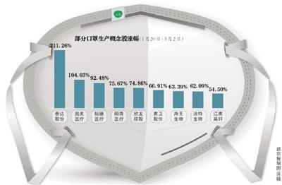 中国口罩日产能产量均突破1亿只 是2月初12倍