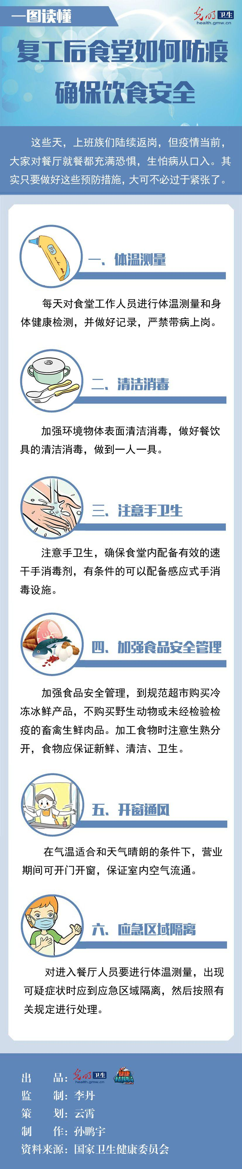 复工后食堂如何防疫 确保饮食安全