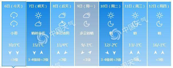 北京今有小雨 明最高气温或创今年来新高