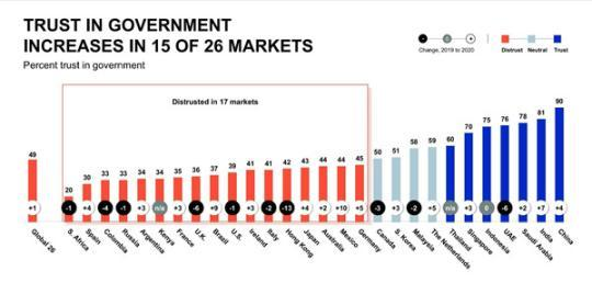 一份全球民调:中国政府信任度连续三年排名世界第一