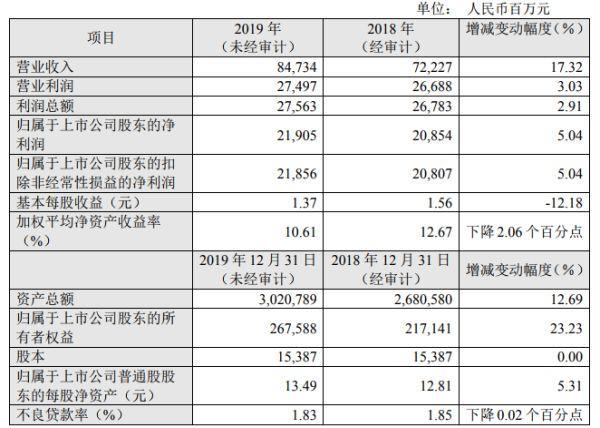 华夏银行2019年业绩快报净利增5% 公告后股价跌0.56%