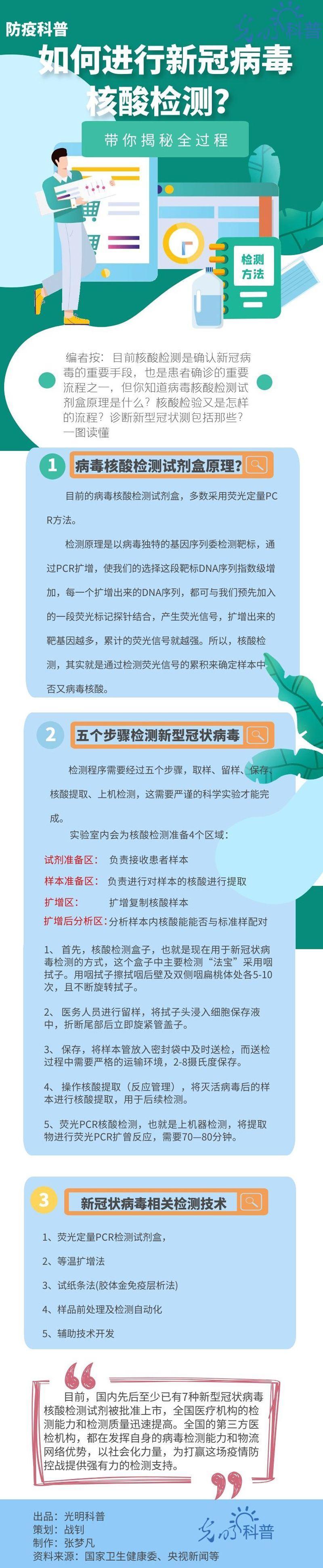 如何进行新冠病毒核酸检测?带你揭秘全过广州助孕程