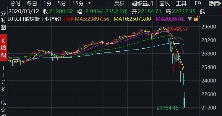 """全球金融市场暴跌境况惨烈 或将成为见证历史的""""全球股市熔断日"""""""