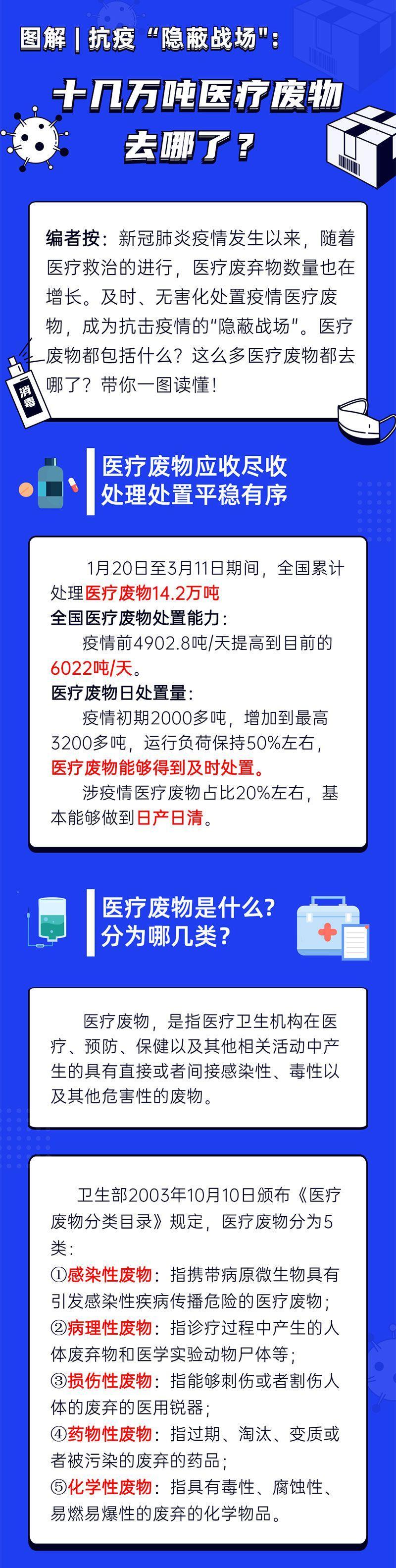 """【图解】抗疫""""隐蔽战场"""":十几万吨医疗废物去哪了?"""