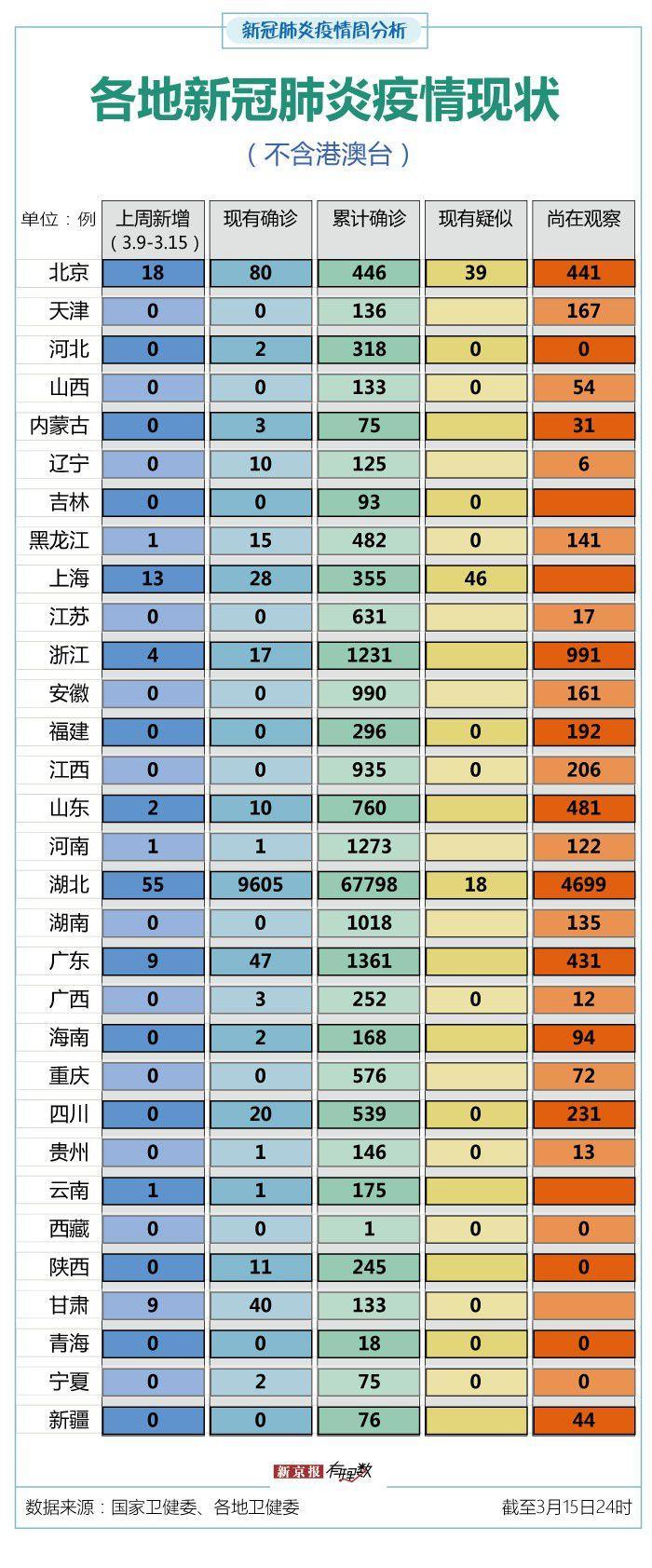"""1省市上周无新增确诊,受境外输入影响京沪新增较多"""""""