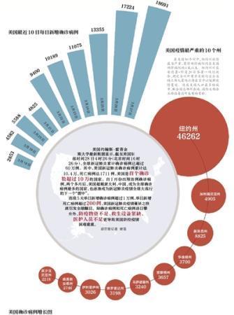 美国确诊数超过10万 缺少物资成抗疫短板