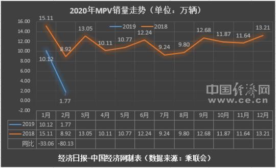 """2月MPV映现""""新面孔"""" 高端车型仍有潜力可以挖掘"""