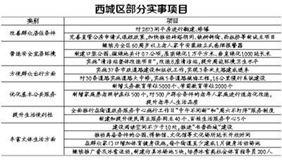 北京西城今年新增7000个各类学位