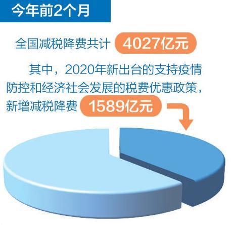 恒行娱乐:中国减税降费政策连续精准有