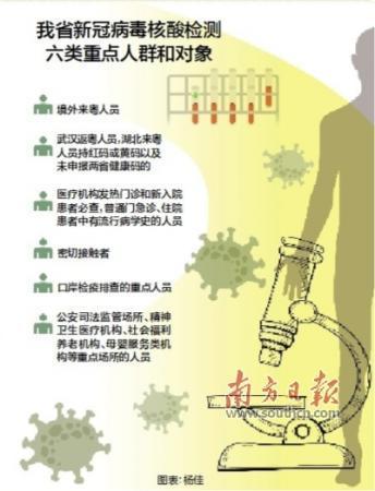 广东日核酸检测能力超过8万份 六类人员在粤免费测核酸