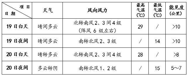 北京最高温29℃ 公众请做好防晒勤补水