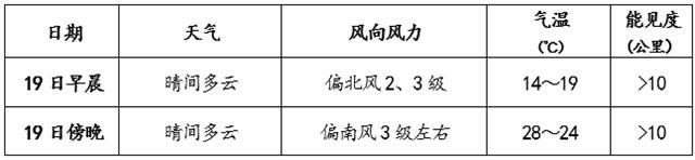 北京今天以晴为主阵风6级 最高温29℃紫外线强