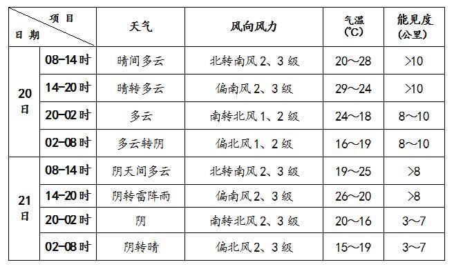 北京今日最高气温29℃ 昼夜温差较大
