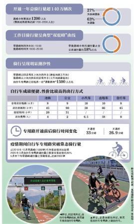 北京:自行车专用路多次违章将大屏幕曝光
