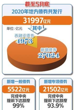 5月份发行量超1.3万亿元 地方债提前下达额度基本完成发行