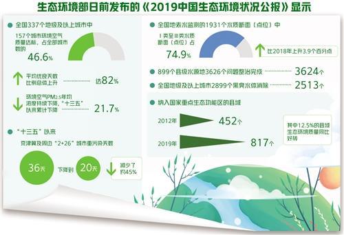 中国生态环境质量总体改善:蓝天变多水质越来越清