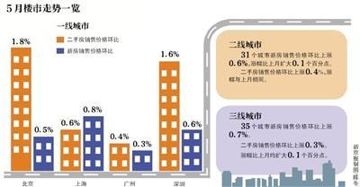 楼市回暖 5月一线城市房价普涨