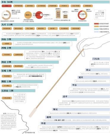 北京哪些人群、区域做了核酸检测?