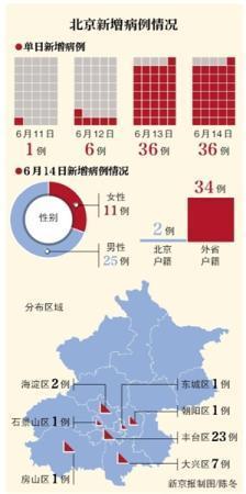 北京6月14日新增36例确诊病例 全市社区(村)进入一级工作状态
