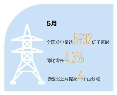 5月发电量同比增4.3% 意味着经济社会秩序正加快恢复