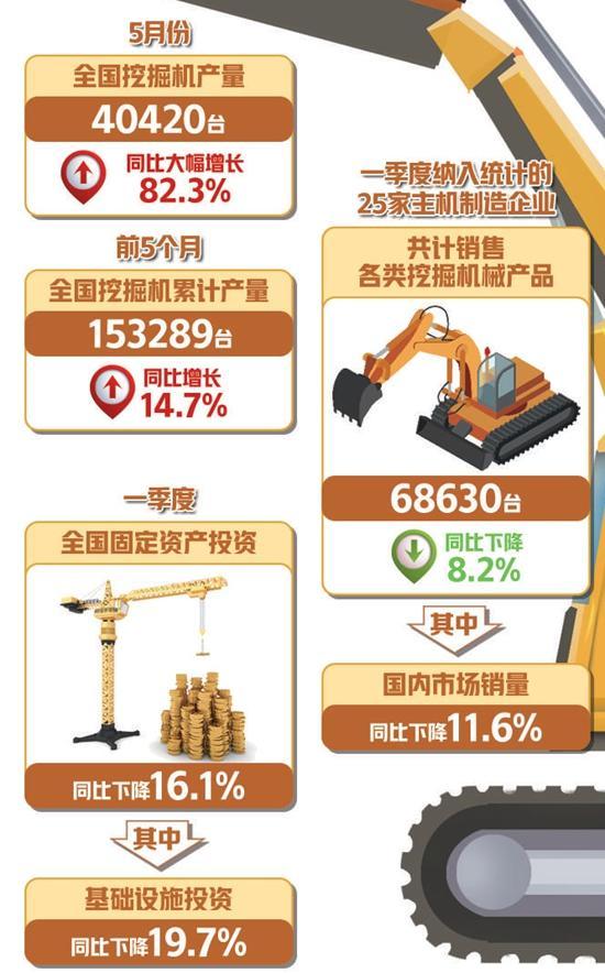 国家统计局:前5个月全国挖掘机累计产量增长14.7%  实物量指标持续回升